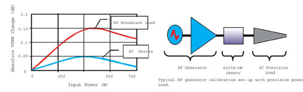 SC13 Series, RF Termination Graph